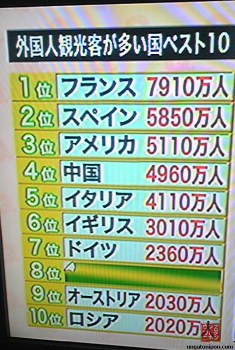 Países más turísticos en la TV japonesa