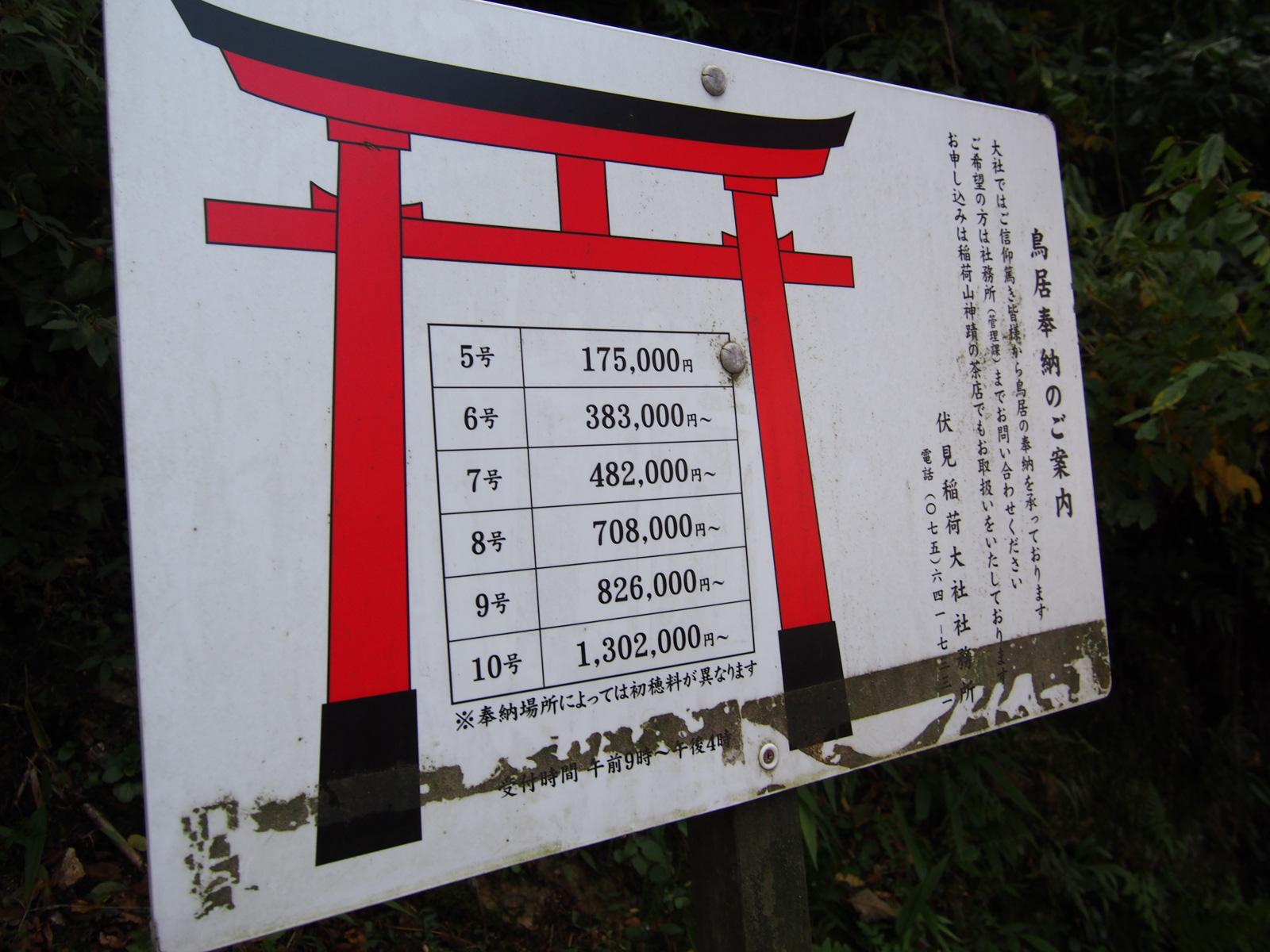 Precios de los torii en Fushimi Inari