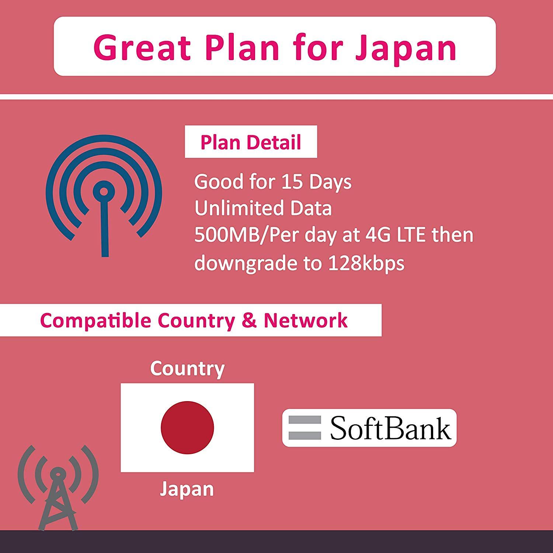 Sims de datos para Japón