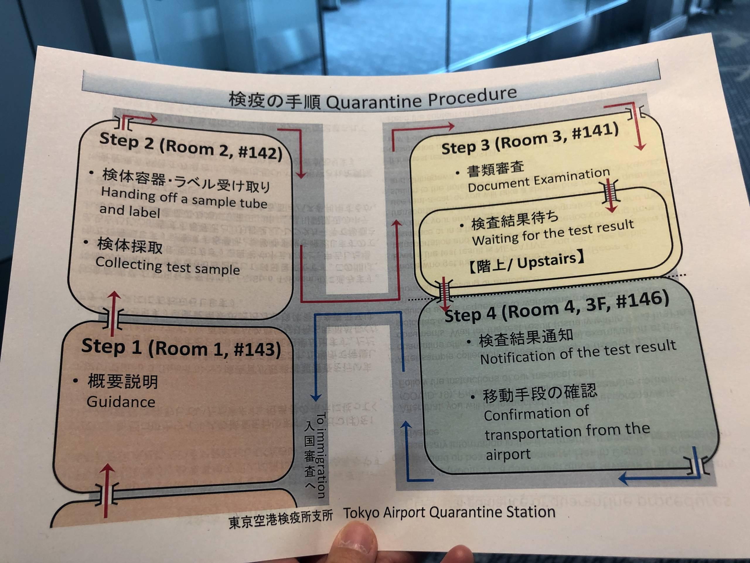 Pasos de las pruebas PCR explicados al llegar a Haneda